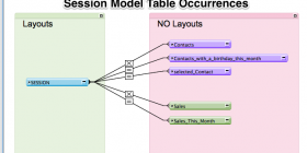 View of table occurrences of the session model in FileMaker
