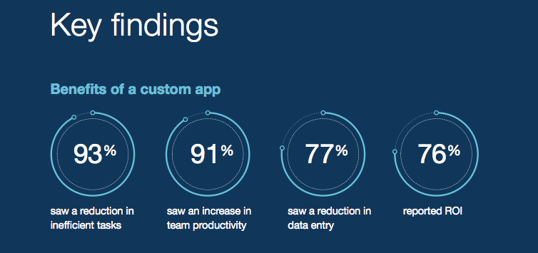 The State of the Custom App Report 2017 honed in on citizen developers, defined as those individuals with little to no professional coding or developing experience. The 2018 report takes a look across the board, examining the myriad ways custom apps are being used and how these tools are helping businesses succeed